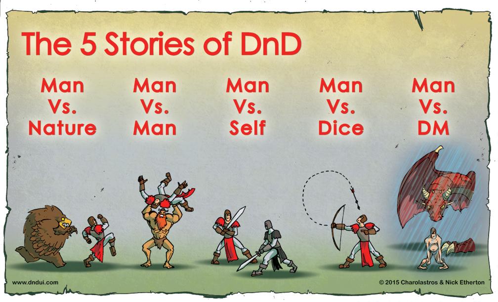 Σκίτσο: The 5 Stories of DND. Βλέπουμε στη σειρά: μια καφέ αρκούδα να κυνηγάει έναν ιππότη που γαλαζογκρί στολή κόκκινες λεπτομέρειες και καφέ αξεσουάρ με τον τίτλο Man Vs. NAture. Ένας μυώδης άντρας σηκώνει ψηλά την ιππότη με τίτλο Man Vs Man. Ο ιππότης πολεμάει με έναν ίδιο ιππότη σε αποχρώσεις του γκρι με τίτλο Man Vs Self. Ο ιππότης πετάει ένα βέλος που γυρνάει και πέφτει πάνω του με τίτλο Man Vs Dice. Ένας δράκος και βροχή πέφτουν πάνω στον γυμνό και εξουθενωμένο ιππότη με τίτλο Man Vs DM. Copyright: 2015 Charlolastros & Nick Etherton